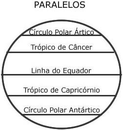 Paralelos da Terra
