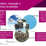 Protegido: PowerPoint: Biosfera, Atmosfera, Clima da Terra, Mudanças Climáticas (Ensino Médio)