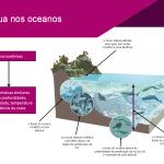 PowerPoint: Hidrologia, Águas Continentais, Oceanos, Dinâmica Litosférica, Rochas, Solos e Relevo